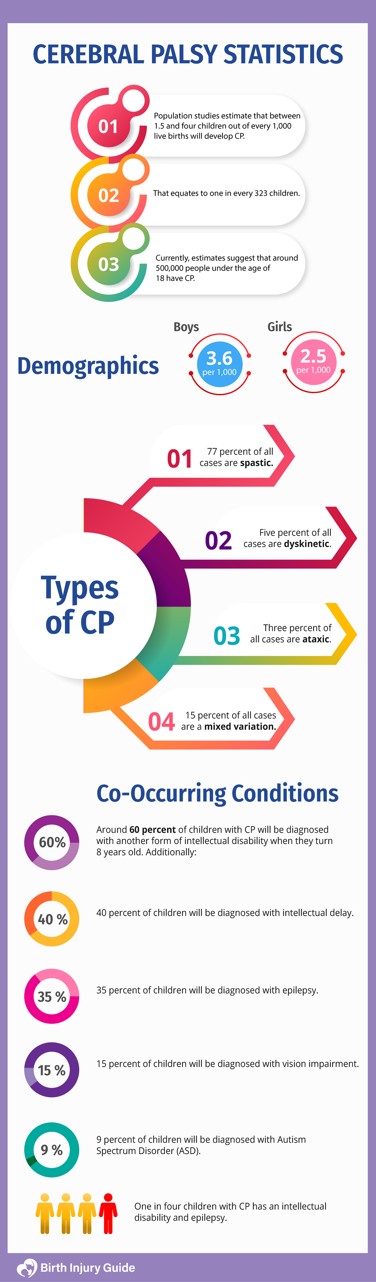 cerebral palsy worldwide statistics, boys and girls; types of cp and conditions.